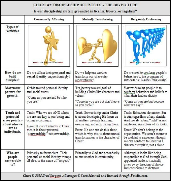 Chart 2 Discipleship Activities Big Picture