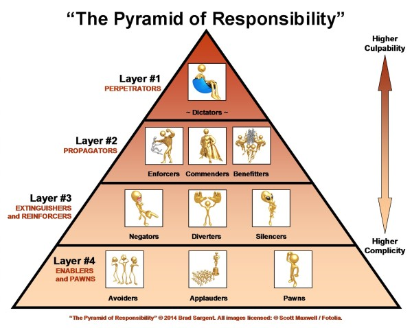 The Pyramid of Responsibility (c) 2014 Brad Sargent.
