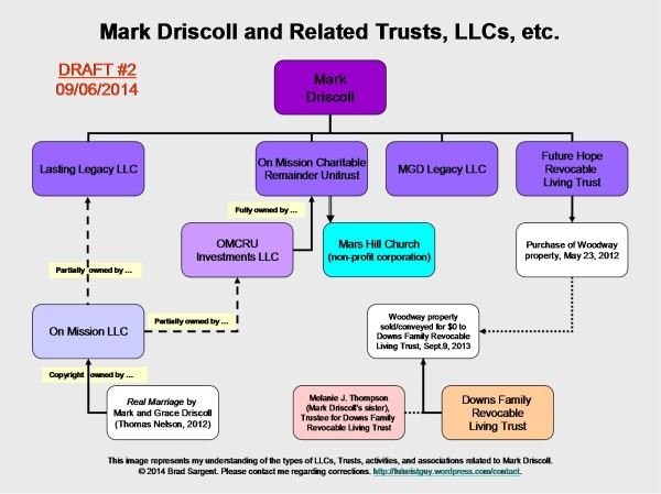 Mark Driscoll and Related Trusts LLCs ~ Draft #2 ~ September 6, 2014