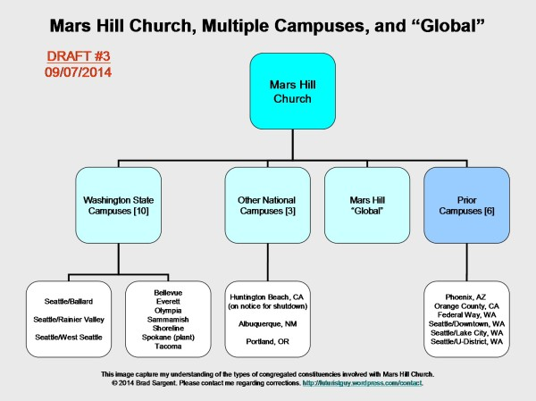Mars Hill Church Campuses ~ Draft #3 ~ September 7, 2014