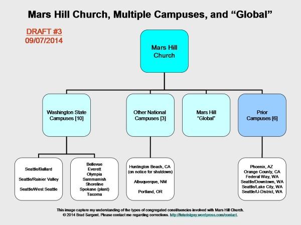Mars Hill Church Campuses ~ Draft #3 ~ September 7, 2014