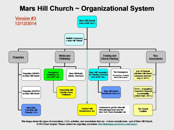 Mars Hill Church Organizational System ~ Version #3 ~ December 12, 2014