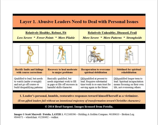 Step 5, Layer 1 ~ Abusive Leaders Need to Deal with Personal Issues