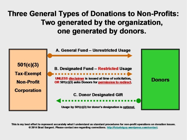 Three General Types of Donations to Nonprofits