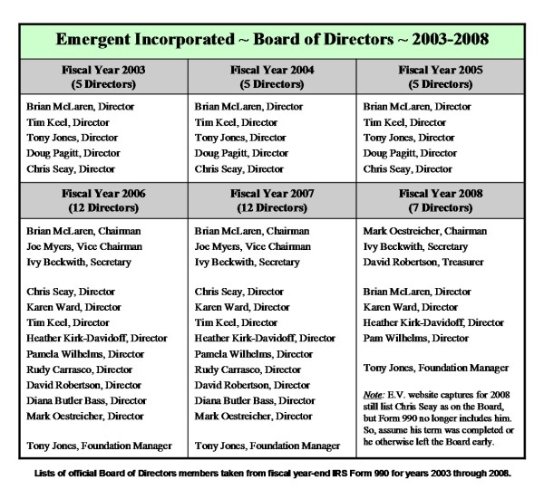 Emergent Incorporated ~ Boards of Directors 2003-2008