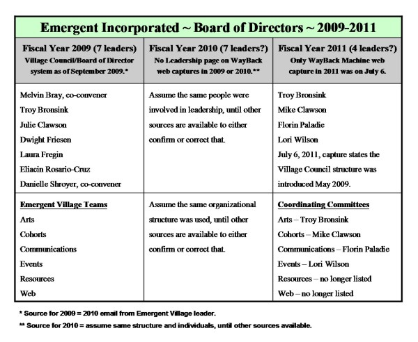 Emergent Incorporated ~ Boards of Directors 2009-2011