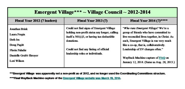 Emergent Incorporated ~ Village Councils 2012-2014