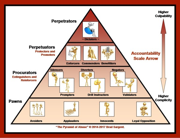 pyramid-of-abuse-2017-b